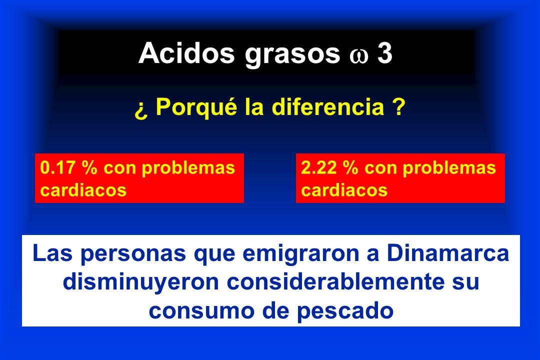 Acidos grasos 3 ¿ Porqué la diferencia ? 0.17 % con problemas cardiacos 2.22 % con problemas cardiacos Las personas que emigraron a Dinamarca disminuy