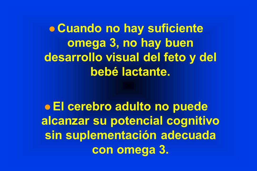 l Cuando no hay suficiente omega 3, no hay buen desarrollo visual del feto y del bebé lactante. l El cerebro adulto no puede alcanzar su potencial cog
