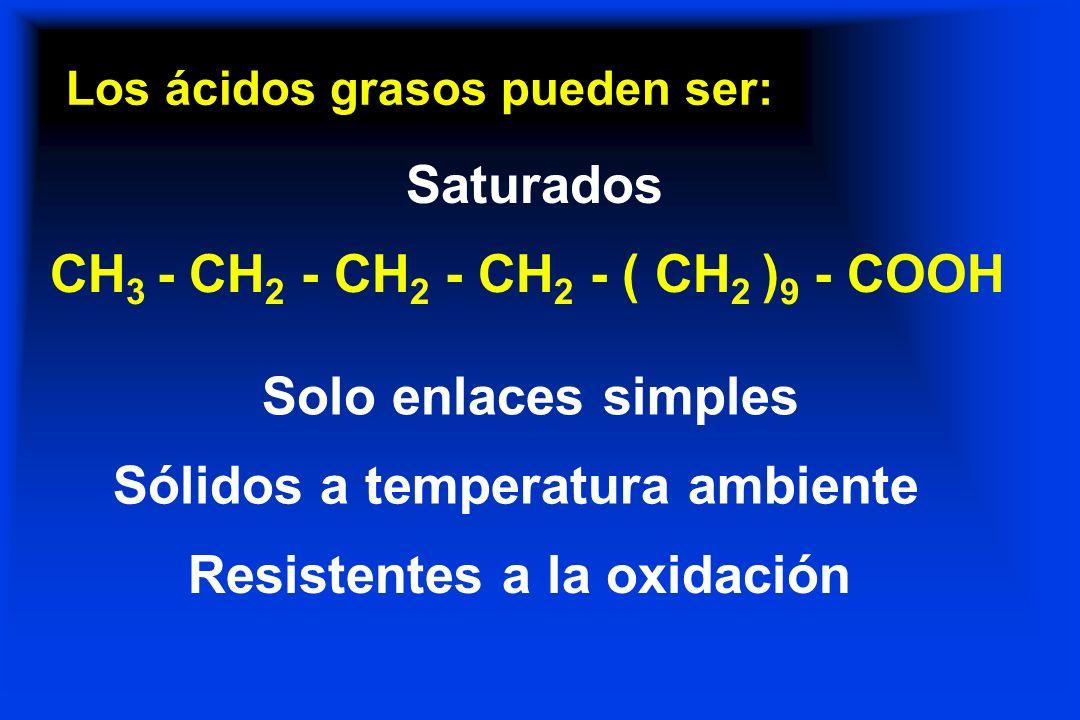 Los ácidos grasos pueden ser: Saturados CH 3 - CH 2 - CH 2 - CH 2 - ( CH 2 ) 9 - COOH Solo enlaces simples Sólidos a temperatura ambiente Resistentes