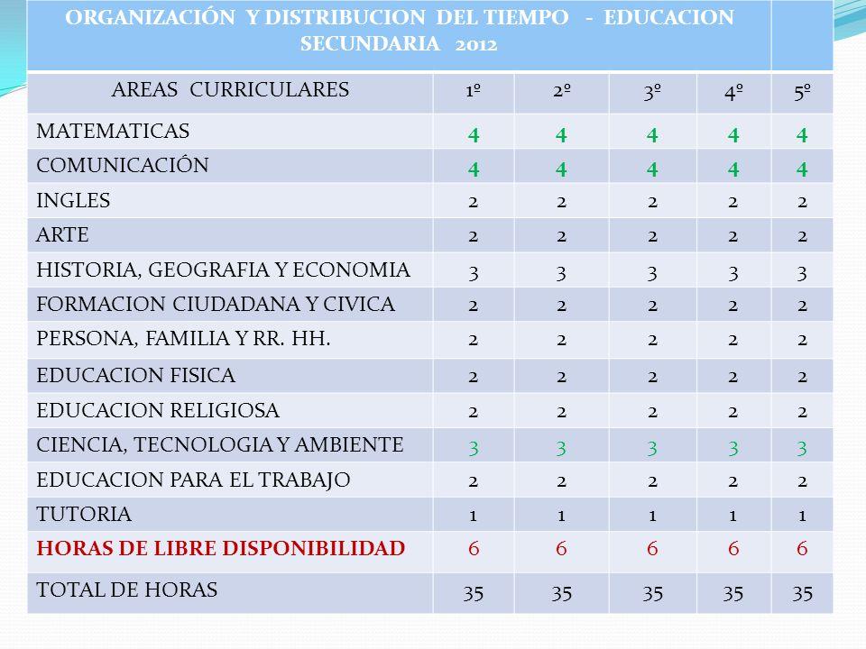 ORGANIZACIÓN Y DISTRIBUCION DEL TIEMPO - EDUCACION SECUNDARIA 2012 AREAS CURRICULARES1º2º3º4º5º MATEMATICAS44444 COMUNICACIÓN44444 INGLES22222 ARTE222