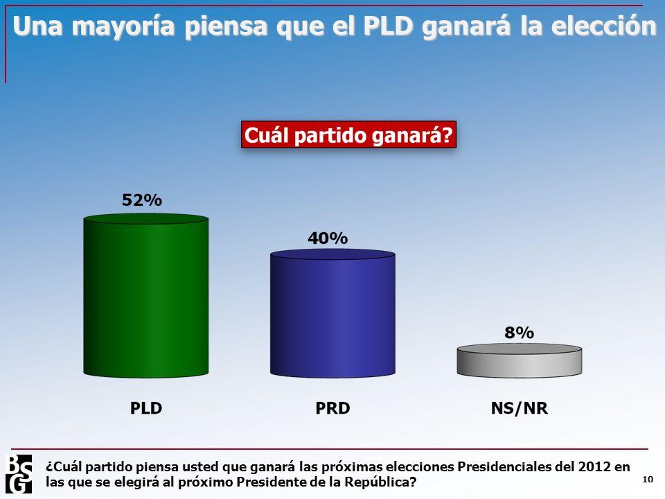 Una mayoría piensa que el PLD ganará la elección 10 ¿Cuál partido piensa usted que ganará las próximas elecciones Presidenciales del 2012 en las que s