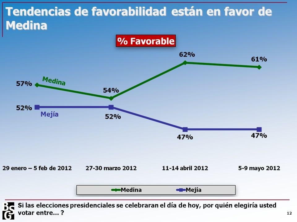 12 Tendencias de favorabilidad están en favor de Medina Medina Mejía Si las elecciones presidenciales se celebraran el día de hoy, por quién elegiría