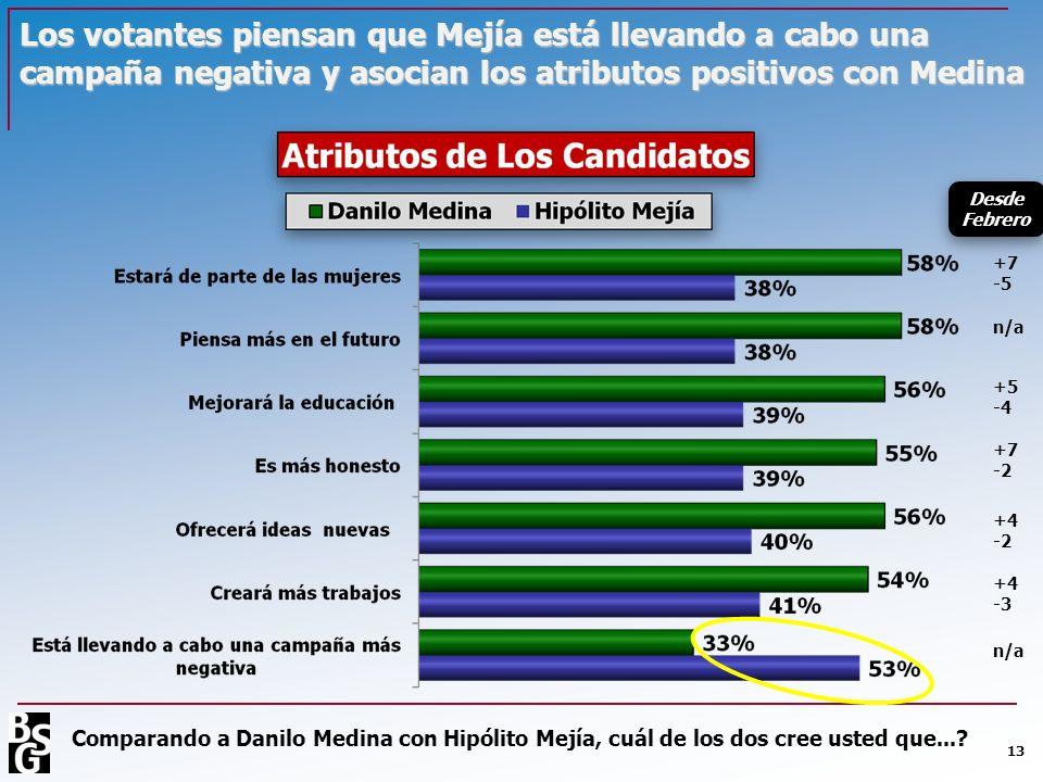 Los votantes piensan que Mejía está llevando a cabo una campaña negativa y asocian los atributos positivos con Medina 13 Comparando a Danilo Medina co