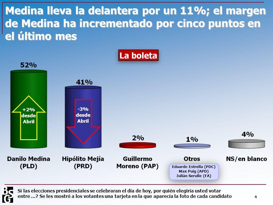 Medina lleva la delantera por un 11%; el margen de Medina ha incrementado por cinco puntos en el último mes 4 Eduardo Estrella (PDC) Max Puig (APD) Ju