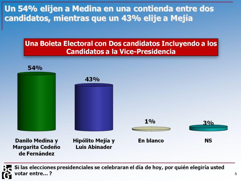 Un 54% elijen a Medina en una contienda entre dos candidatos, mientras que un 43% elije a Mejía 5 Si las elecciones presidenciales se celebraran el dí