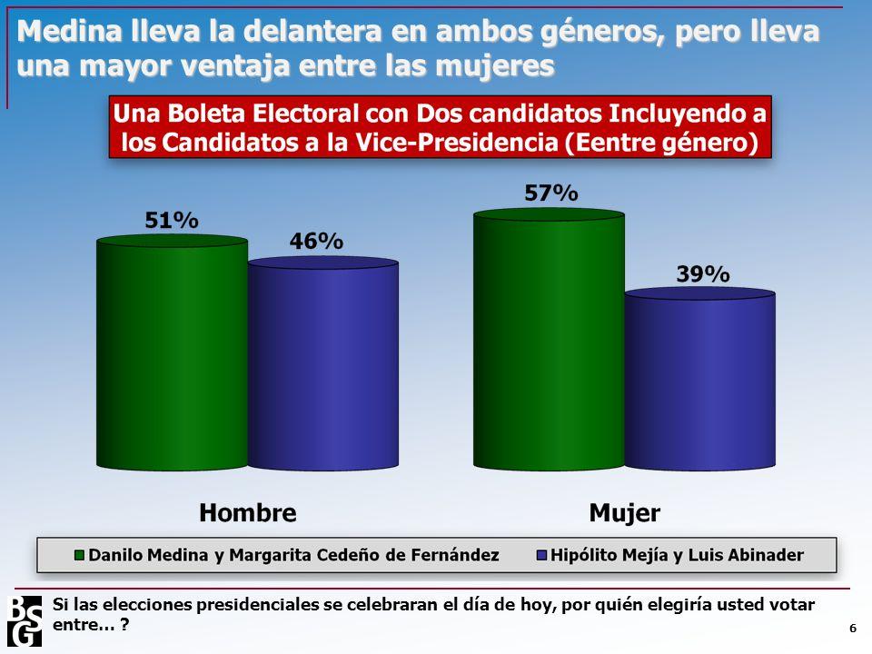 Medina lleva la delantera en ambos géneros, pero lleva una mayor ventaja entre las mujeres 6 Si las elecciones presidenciales se celebraran el día de