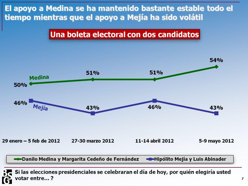 7 El apoyo a Medina se ha mantenido bastante estable todo el tiempo mientras que el apoyo a Mejía ha sido volátil Medina Mejía Si las elecciones presi