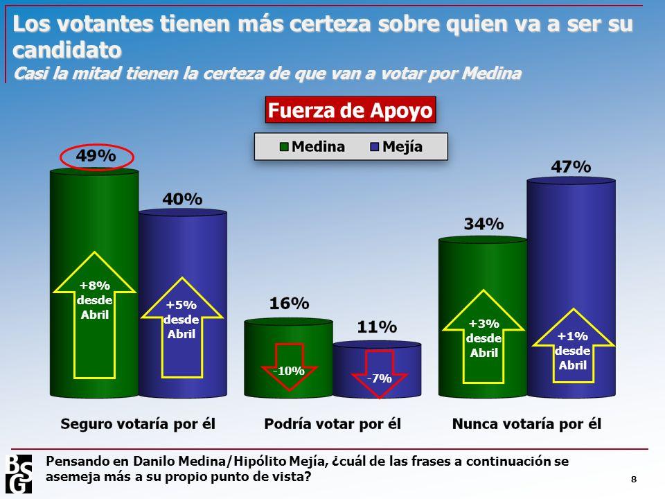 Los votantes tienen más certeza sobre quien va a ser su candidato Casi la mitad tienen la certeza de que van a votar por Medina 8 Pensando en Danilo M