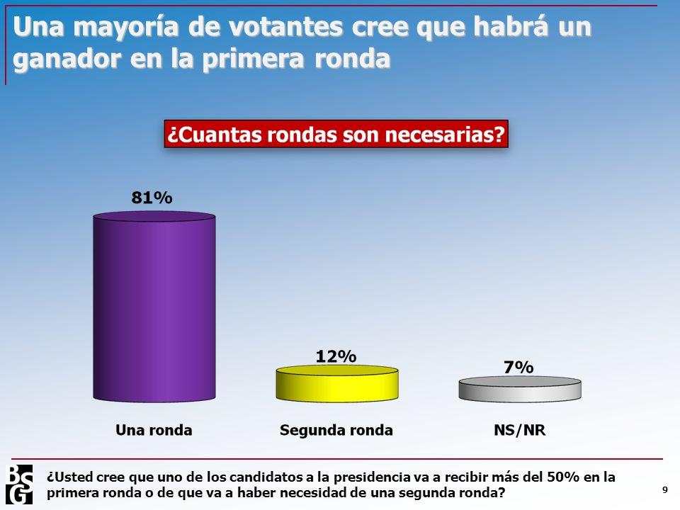 Una mayoría de votantes cree que habrá un ganador en la primera ronda 9 ¿Usted cree que uno de los candidatos a la presidencia va a recibir más del 50