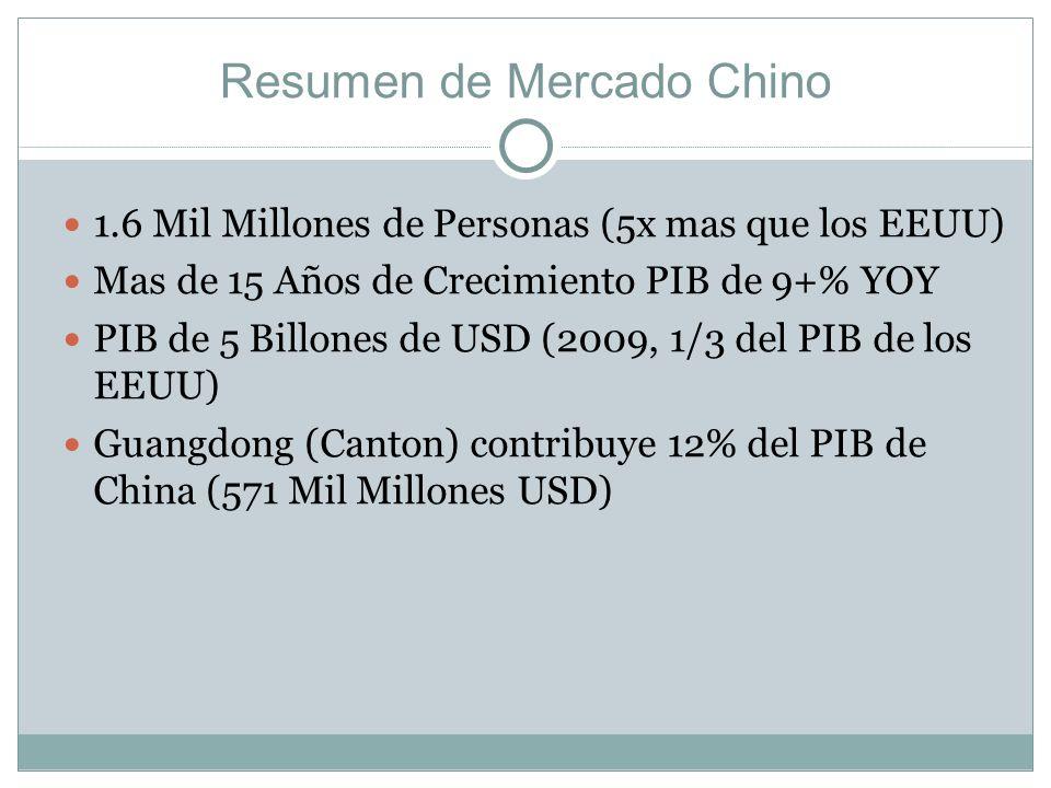 Resumen de Mercado Chino 1.6 Mil Millones de Personas (5x mas que los EEUU) Mas de 15 Años de Crecimiento PIB de 9+% YOY PIB de 5 Billones de USD (200