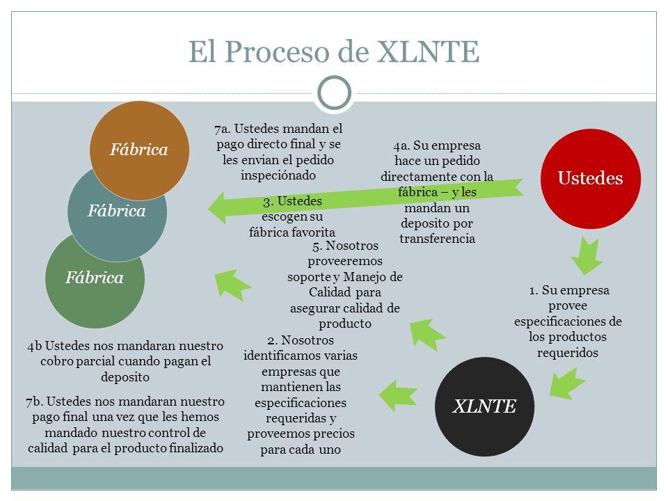 El Proceso de XLNTE Ustedes XLNTE 3. Ustedes escogen su fábrica favorita 1. Su empresa provee especificaciones de los productos requeridos 2. Nosotros