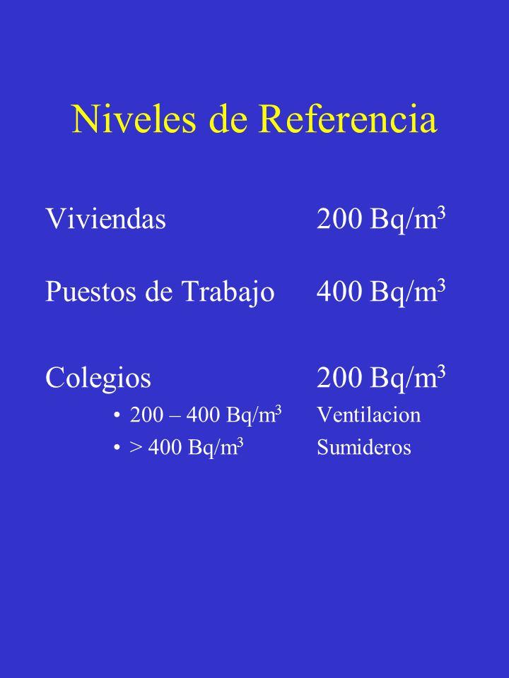 Niveles de Referencia Viviendas200 Bq/m 3 Puestos de Trabajo400 Bq/m 3 Colegios200 Bq/m 3 200 – 400 Bq/m 3 Ventilacion > 400 Bq/m 3 Sumideros