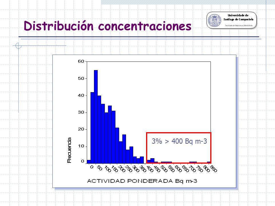 Distribución concentraciones 22% > 200 Bq m-3