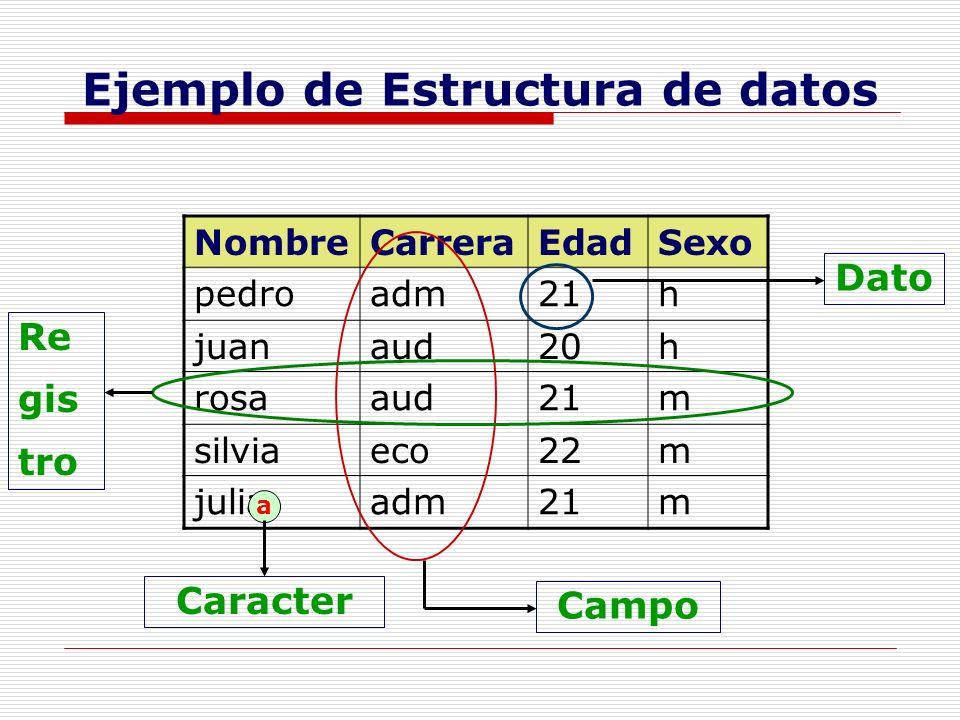 Ejemplo de Estructura de datos NombreCarreraEdadSexo pedroadm21h juanaud20h rosaaud21m silviaeco22m juliaadm21m a Caracter Dato Campo Re gis tro