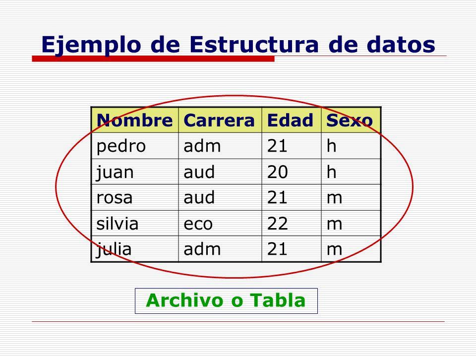Ejemplo de Estructura de datos NombreCarreraEdadSexo pedroadm21h juanaud20h rosaaud21m silviaeco22m juliaadm21m Archivo o Tabla
