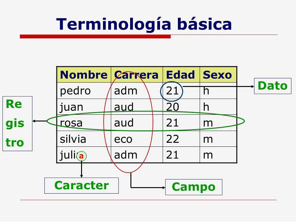 Terminología básica NombreCarreraEdadSexo pedroadm21h juanaud20h rosaaud21m silviaeco22m juliaadm21m a Caracter Dato Campo Re gis tro