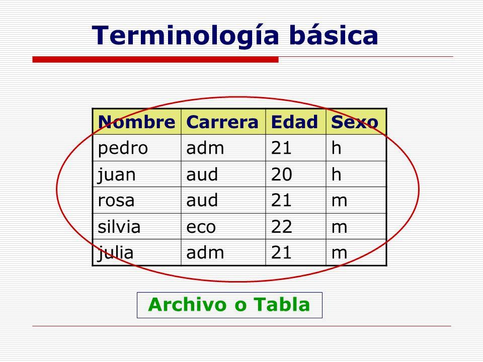 NombreCarreraEdadSexo pedroadm21h juanaud20h rosaaud21m silviaeco22m juliaadm21m Archivo o Tabla Terminología básica