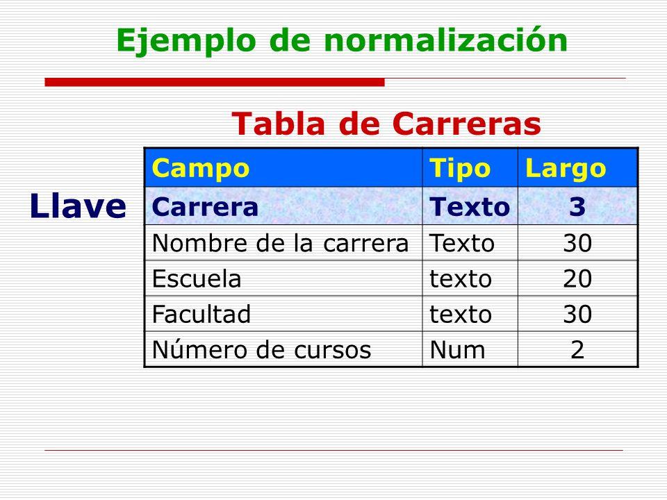 Ejemplo de normalización CampoTipoLargo CarreraTexto3 Nombre de la carreraTexto30 Escuelatexto20 Facultadtexto30 Número de cursosNum2 Tabla de Carrera