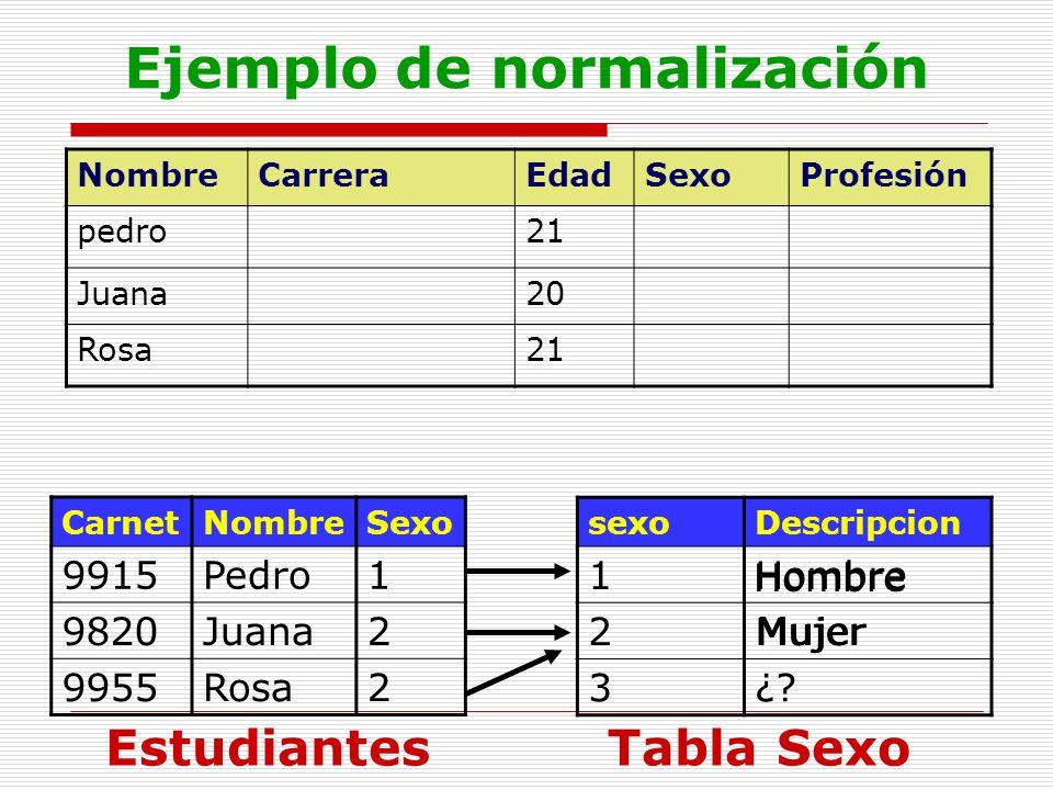 Ejemplo de normalización NombreCarreraEdadSexoProfesión pedro21 Juana20 Rosa21 CarnetNombreSexo 9915Pedro1 9820Juana2 9955Rosa2 Estudiantes sexoDescri