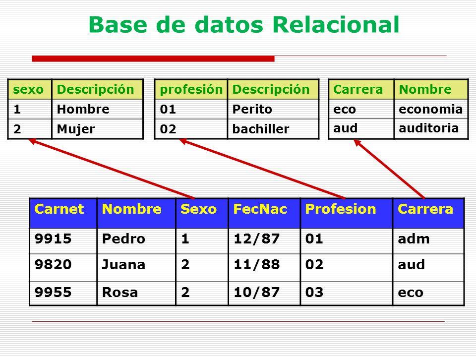 Base de datos Relacional CarnetNombreSexoFecNacProfesionCarrera 9915Pedro112/8701adm 9820Juana211/8802aud 9955Rosa210/8703eco profesiónDescripción 01P