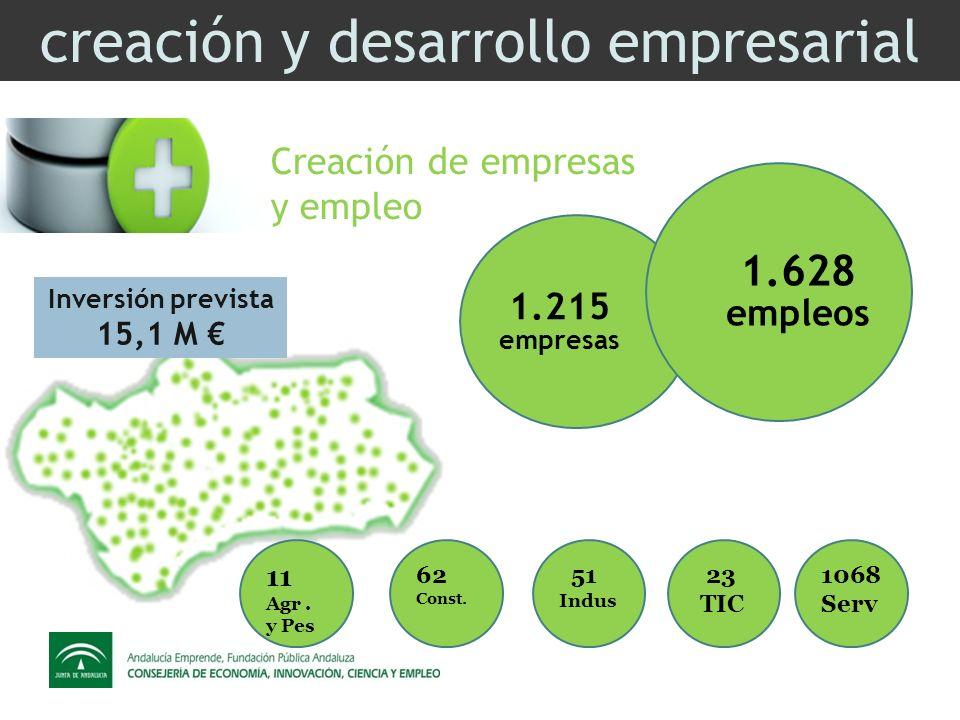 creación y desarrollo empresarial Creación de empresas y empleo 1.215 empresas 1.628 empleos Inversión prevista 15,1 M 23 TIC 1068 Serv 51 Indus 62 Const.