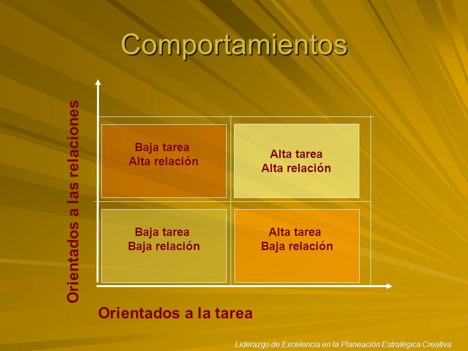 Liderazgo de Excelencia en la Planeación Estratégica Creativa Comportamientos Orientados a la tarea Orientados a las relaciones Baja tarea Alta relaci