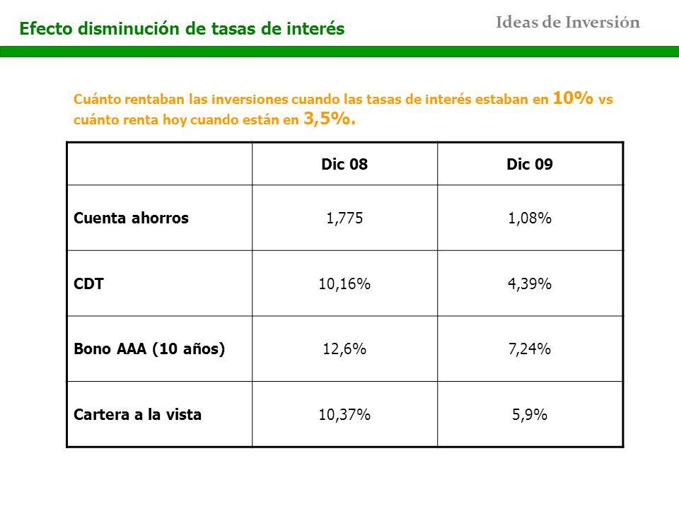 Ideas de Inversión Efecto disminución de tasas de interés Dic 08Dic 09 Cuenta ahorros1,7751,08% CDT10,16%4,39% Bono AAA (10 años)12,6%7,24% Cartera a