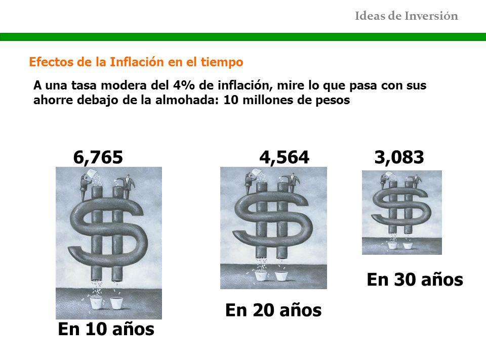 Ideas de Inversión Efectos de la Inflación en el tiempo A una tasa modera del 4% de inflación, mire lo que pasa con sus ahorre debajo de la almohada: