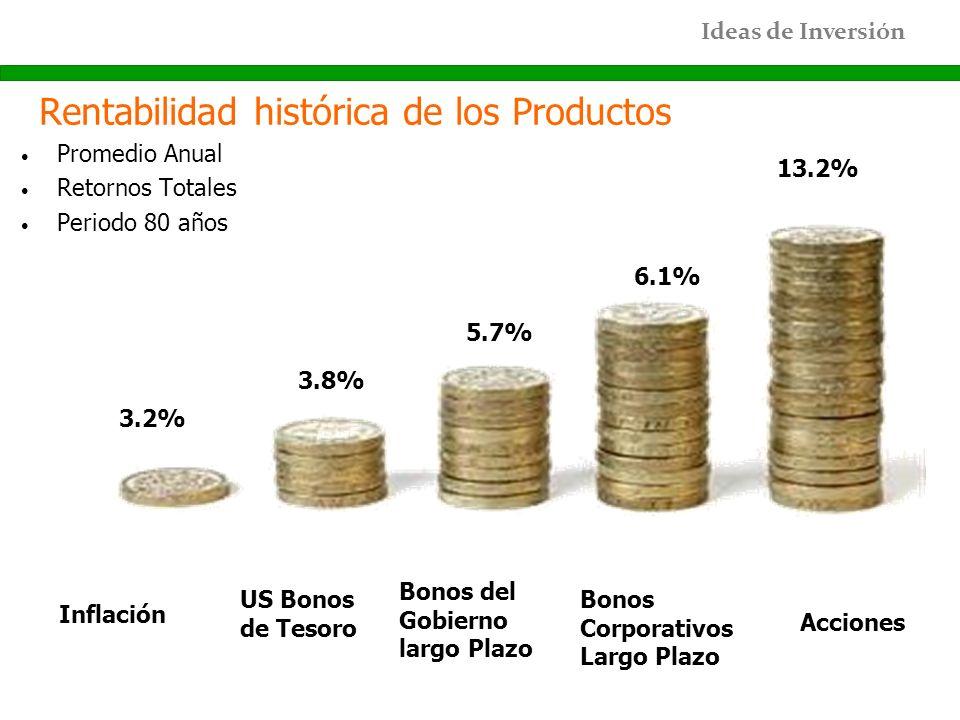 Ideas de Inversión Rentabilidad histórica de los Productos Promedio Anual Retornos Totales Periodo 80 años Inflación 3.2% US Bonos de Tesoro 3.8% Bono