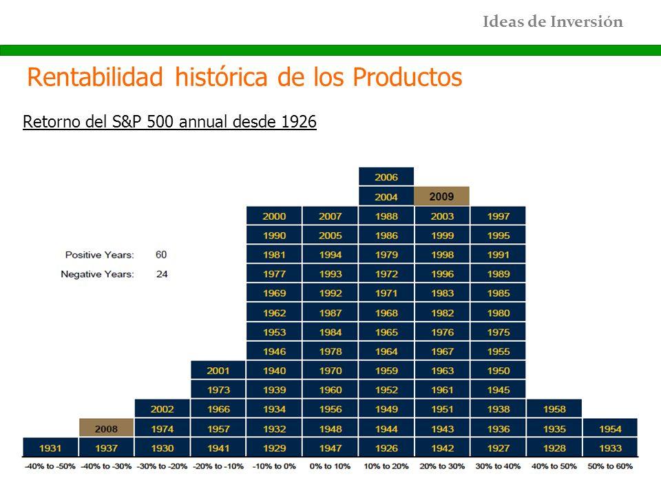 Ideas de Inversión Rentabilidad histórica de los Productos Retorno del S&P 500 annual desde 1926