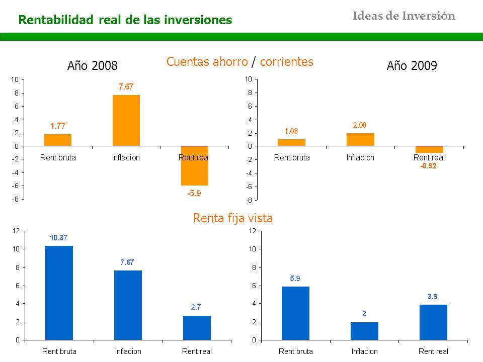 Ideas de Inversión Rentabilidad real de las inversiones Cuentas ahorro / corrientes Renta fija vista Año 2008Año 2009