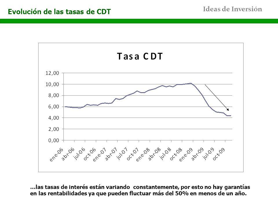 Ideas de Inversión Evolución de las tasas de CDT …las tasas de interés están variando constantemente, por esto no hay garantías en las rentabilidades