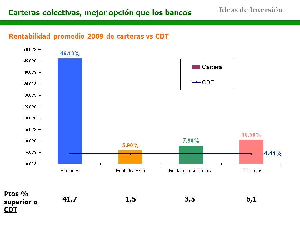 Ideas de Inversión Rentabilidad promedio 2009 de carteras vs CDT Carteras colectivas, mejor opción que los bancos Ptos % superior a CDT 41,71,53,56,1