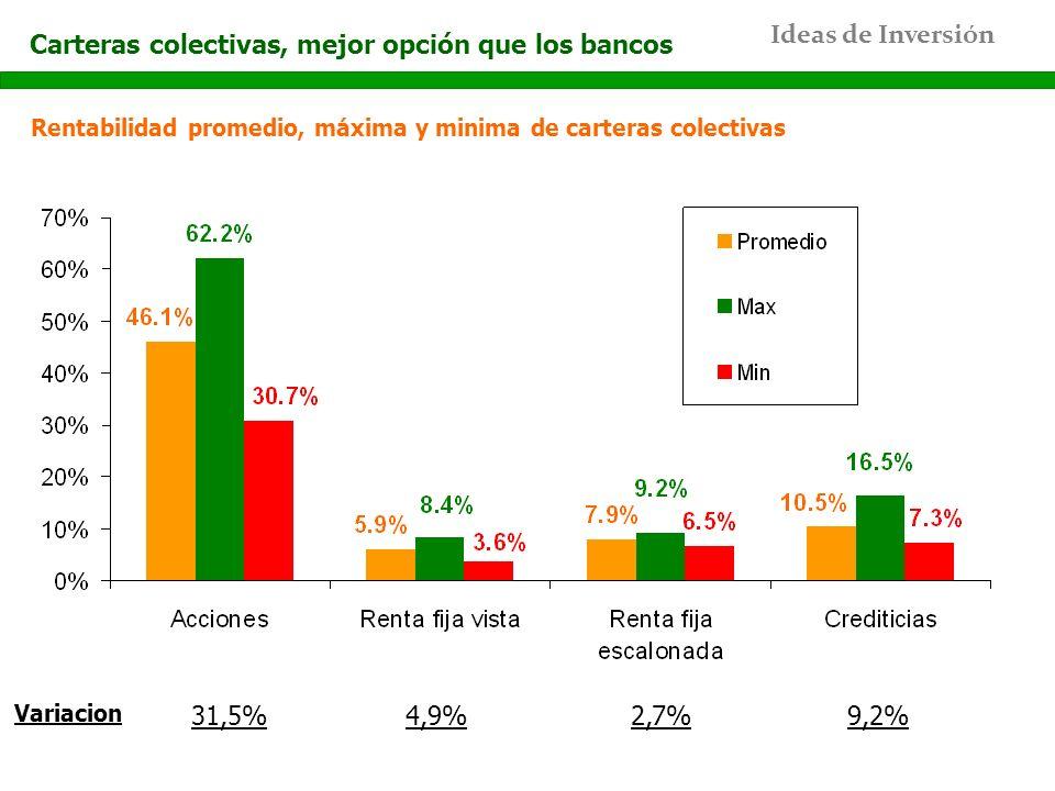 Ideas de Inversión Rentabilidad promedio, máxima y minima de carteras colectivas Carteras colectivas, mejor opción que los bancos 31,5% Variacion 4,9%