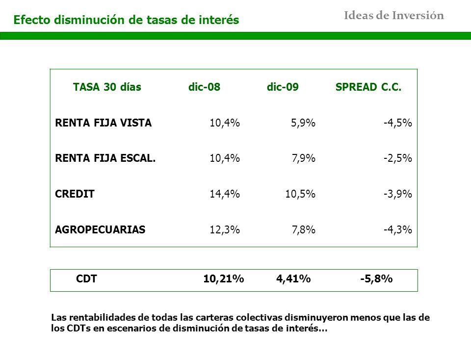 Ideas de Inversión Efecto disminución de tasas de interés TASA 30 díasdic-08dic-09SPREAD C.C. RENTA FIJA VISTA10,4%5,9%-4,5% RENTA FIJA ESCAL.10,4%7,9