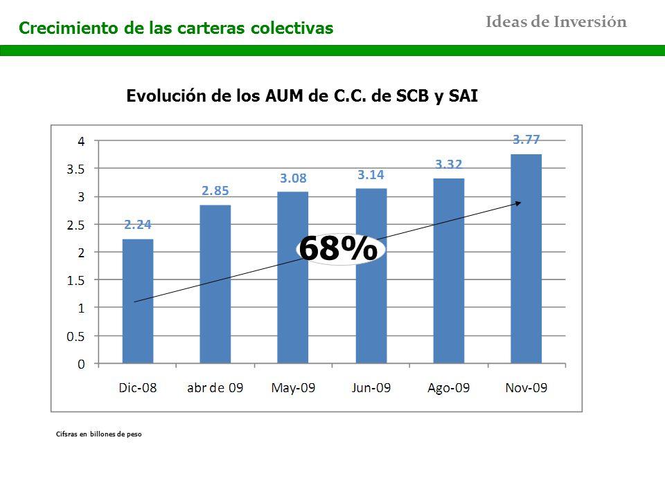Ideas de Inversión Crecimiento de las carteras colectivas 68% Evolución de los AUM de C.C. de SCB y SAI Cifsras en billones de peso