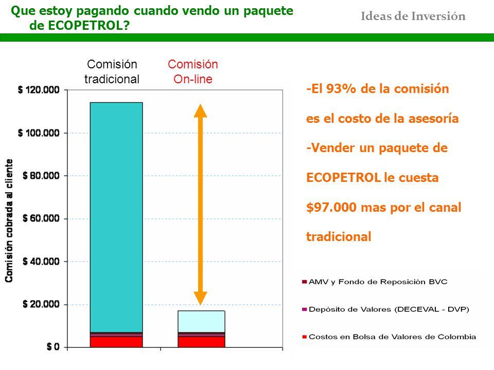 Ideas de Inversión Comisión tradicional Comisión On-line Que estoy pagando cuando vendo un paquete de ECOPETROL? -El 93% de la comisión es el costo de