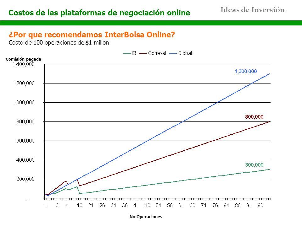 Ideas de Inversión ¿Por que recomendamos InterBolsa Online? Costo de 100 operaciones de $1 millon No Operaciones Comisión pagada Costos de las platafo