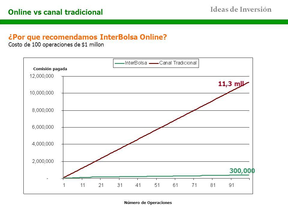 Ideas de Inversión ¿Por que recomendamos InterBolsa Online? Costo de 100 operaciones de $1 millon Online vs canal tradicional Número de Operaciones Co