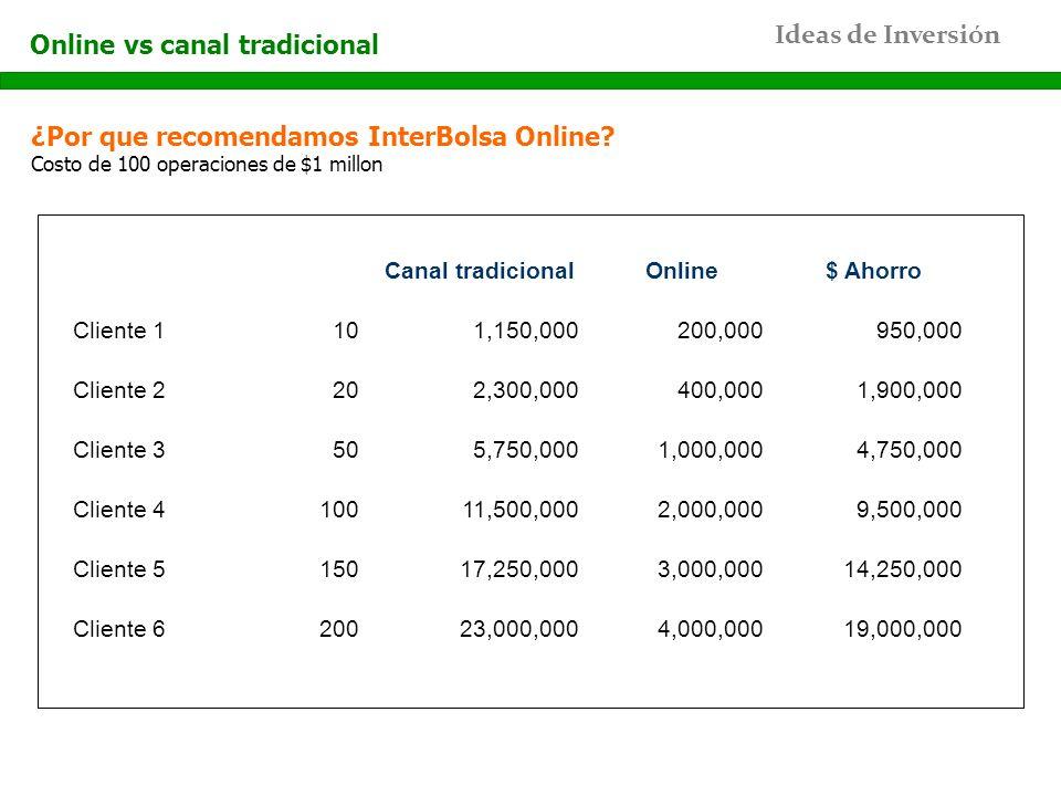 Ideas de Inversión ¿Por que recomendamos InterBolsa Online? Costo de 100 operaciones de $1 millon Online vs canal tradicional Canal tradicionalOnline$