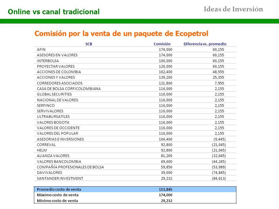 Ideas de Inversión Comisión por la venta de un paquete de Ecopetrol Online vs canal tradicional Comisión por la venta de un paquete de Ecopetrol SCBCo