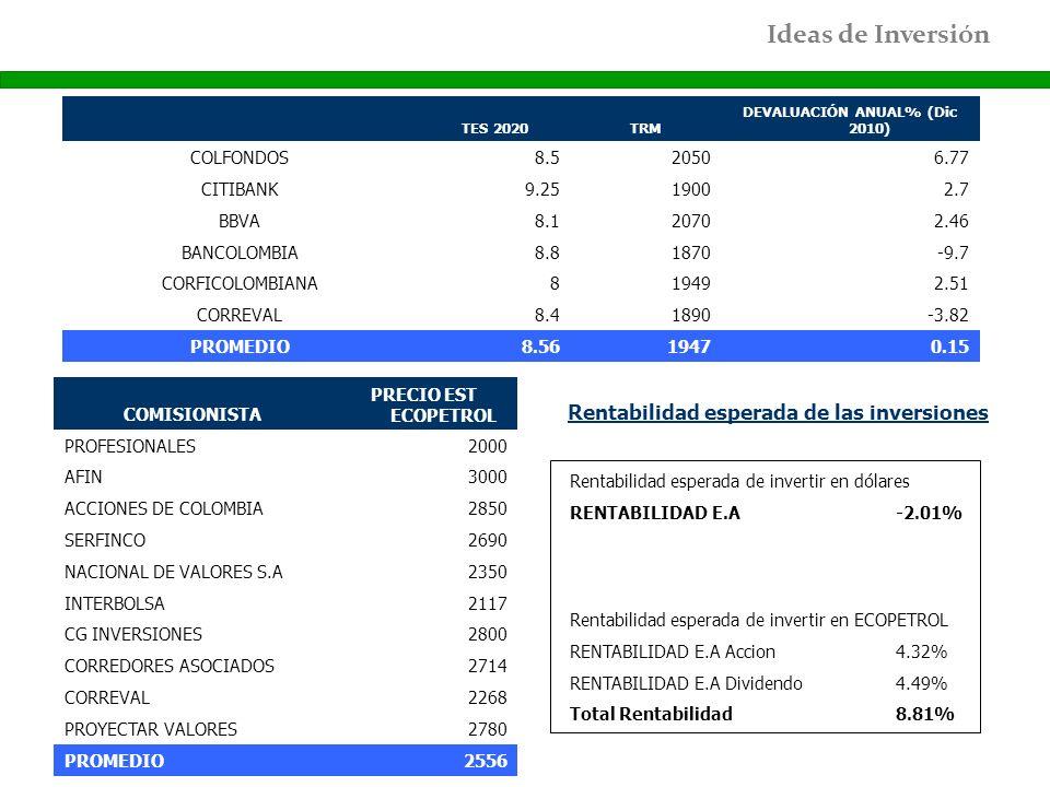 TES 2020TRM DEVALUACIÓN ANUAL% (Dic 2010) COLFONDOS8.520506.77 CITIBANK9.2519002.7 BBVA8.120702.46 BANCOLOMBIA8.81870-9.7 CORFICOLOMBIANA819492.51 COR