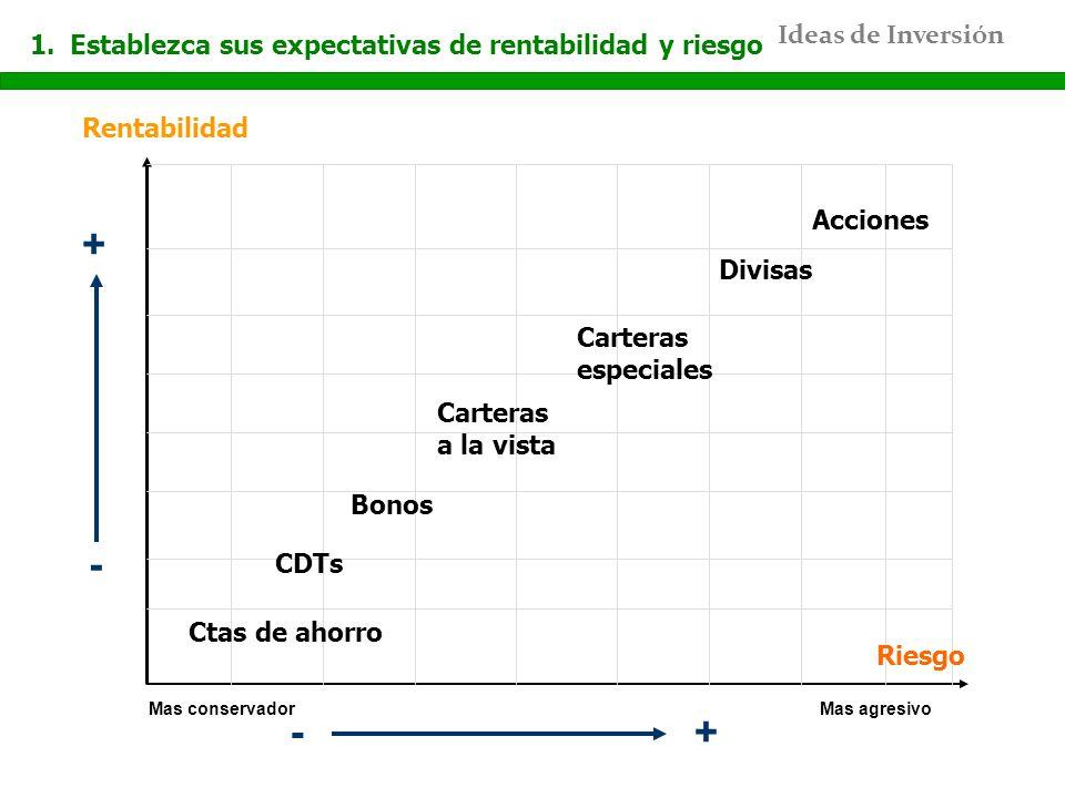 Ideas de Inversión Rentabilidad + - +- Ctas de ahorro CDTs Carteras a la vista Carteras especiales Acciones Bonos Divisas 1.Establezca sus expectativa