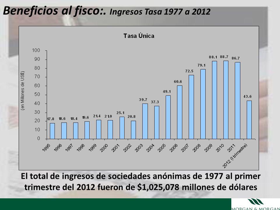 El total de ingresos de sociedades anónimas de 1977 al primer trimestre del 2012 fueron de $1,025,078 millones de dólares Beneficios al fisco:. Ingres