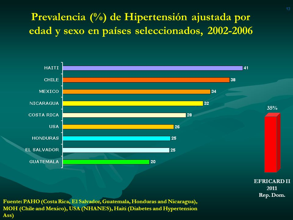 13 Fuente: PAHO (Costa Rica, El Salvador, Guatemala, Honduras and Nicaragua), MOH (Chile and Mexico), USA (NHANES), Haiti (Diabetes and Hypertension A