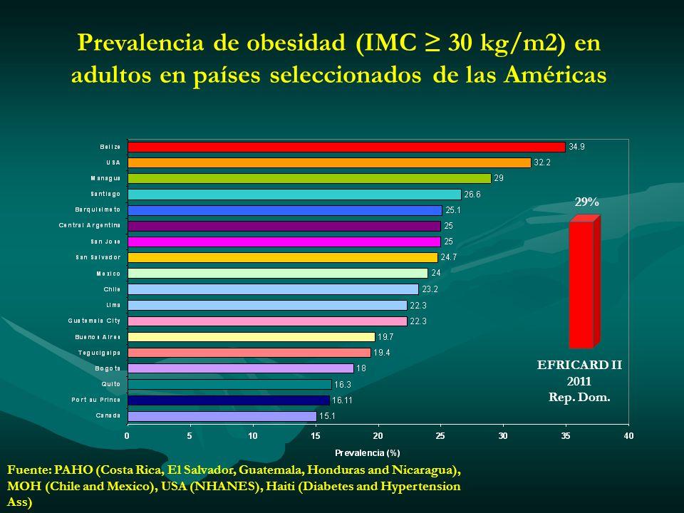 Prevalencia de obesidad (IMC 30 kg/m2) en adultos en países seleccionados de las Américas 29% EFRICARD II 2011 Rep. Dom. Fuente: PAHO (Costa Rica, El
