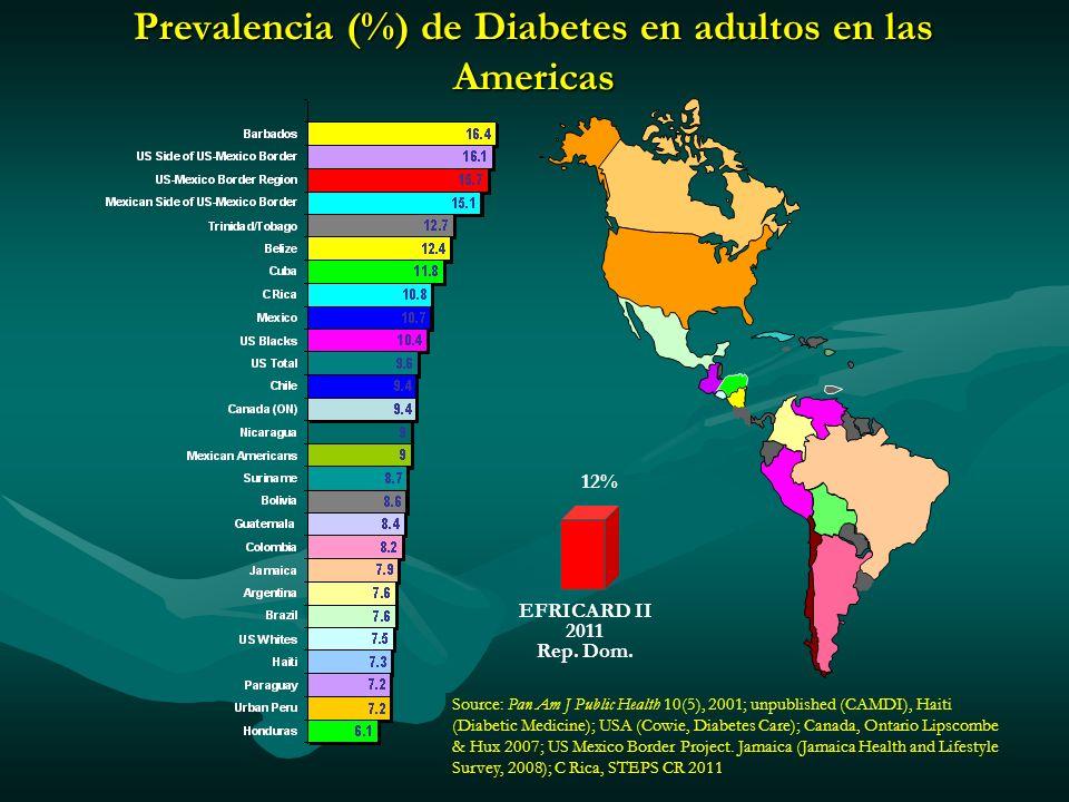 Prevalencia (%) de Diabetes en adultos en las Americas Source: Pan Am J Public Health 10(5), 2001; unpublished (CAMDI), Haiti (Diabetic Medicine); USA
