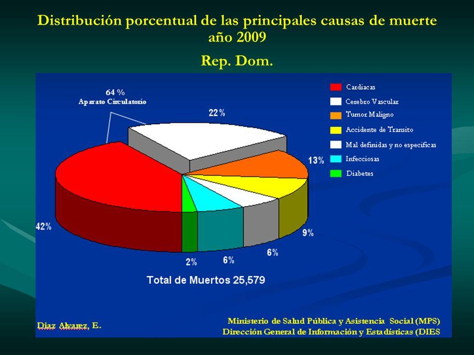 Distribución porcentual de las principales causas de muerte año 2009 Rep. Dom.