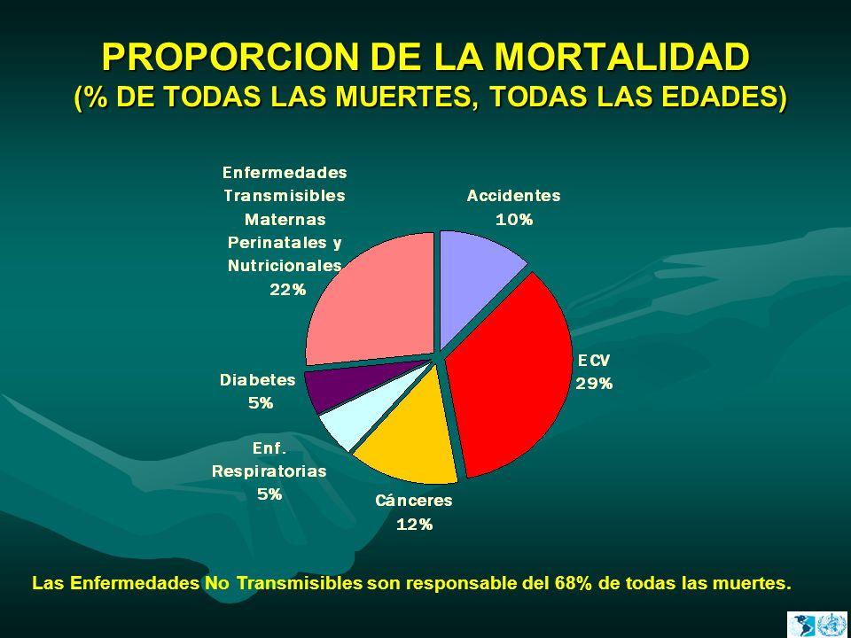PROPORCION DE LA MORTALIDAD (% DE TODAS LAS MUERTES, TODAS LAS EDADES) Las Enfermedades No Transmisibles son responsable del 68% de todas las muertes.