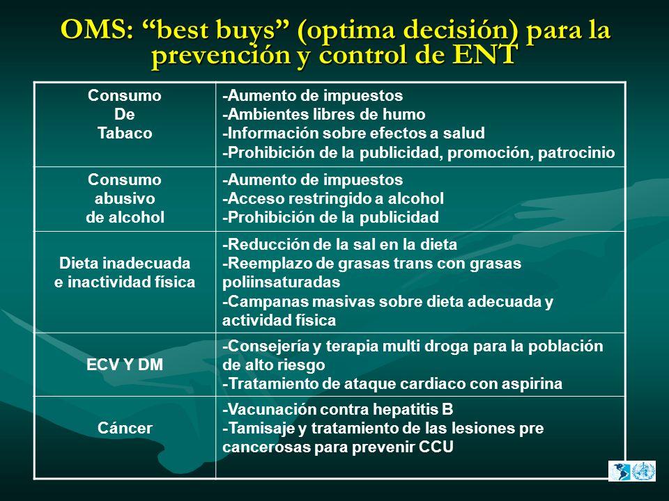 OMS: best buys (optima decisión) para la prevención y control de ENT Consumo De Tabaco -Aumento de impuestos -Ambientes libres de humo -Información so